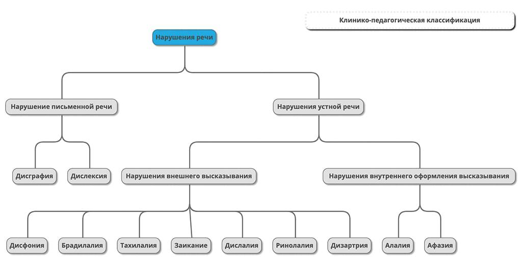 Клинико–педагогическая классификация речевых нарушений