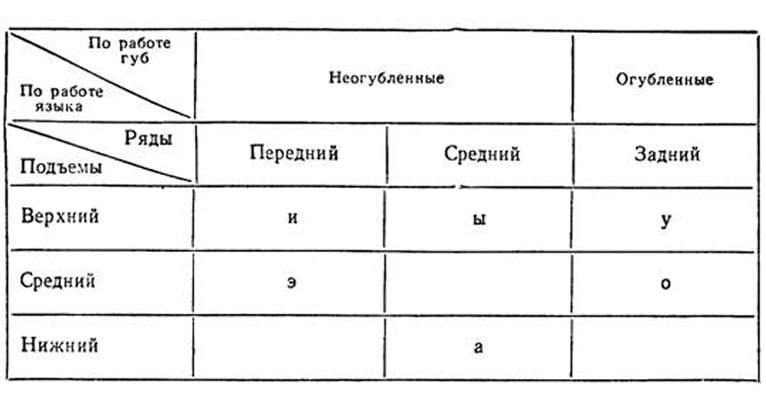 Таблица классификации гласных звуков