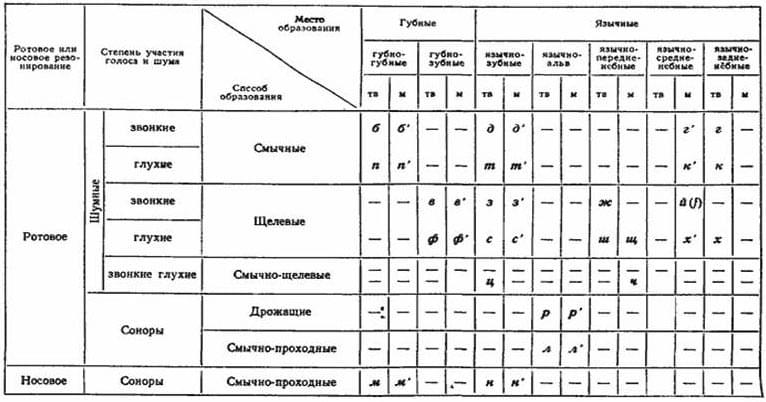 Таблица классификации согласных звуков